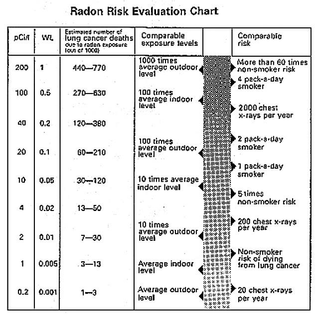 Why Should We Care About Radon