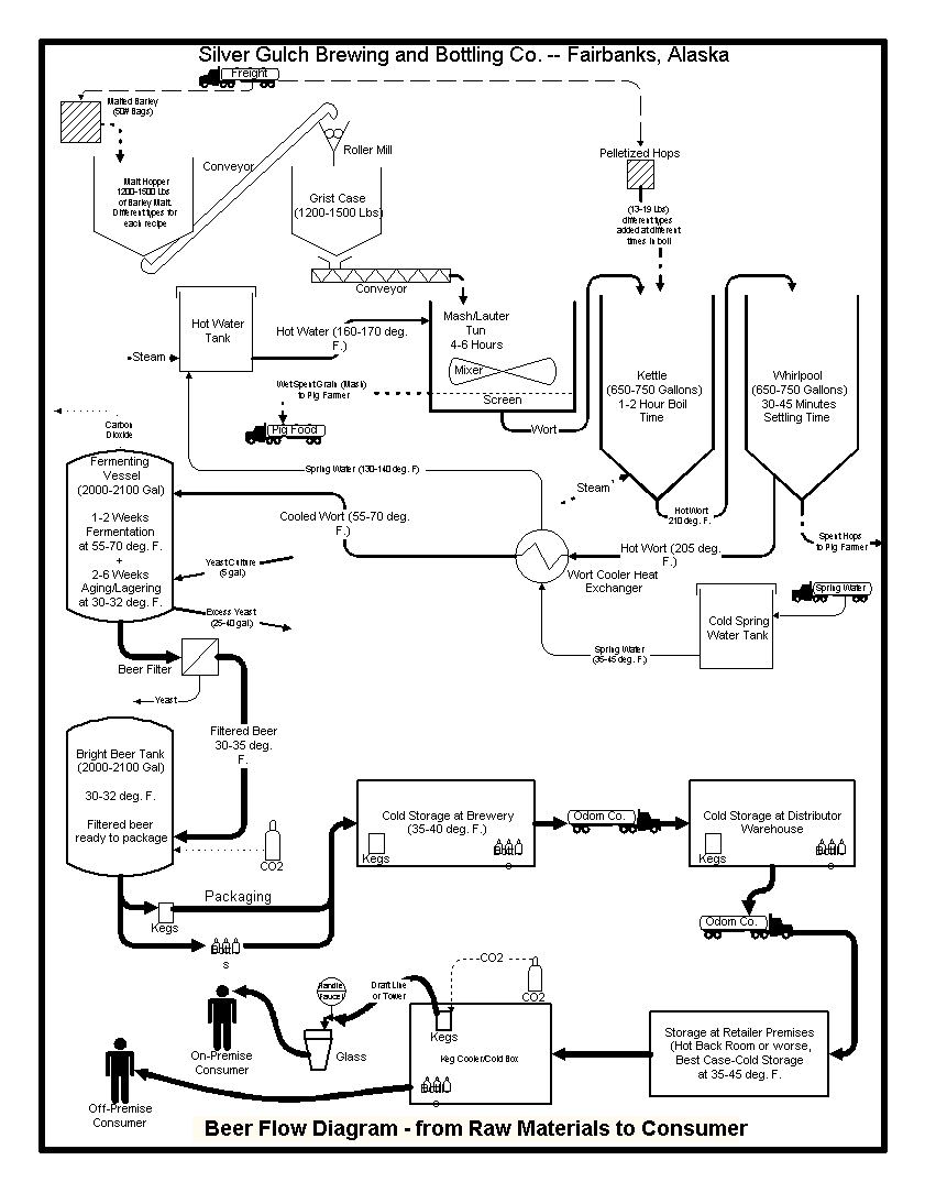 Silver gulch brewing and bottling co about us page brewery flow diagram nvjuhfo Gallery